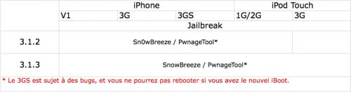 Capture décran 2010 02 22 à 20.26.29 500x131 Jailbreak   Comment jailbreaker votre appareil, et avec quel logiciel ?
