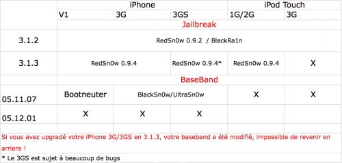 Capture décran 2010 02 22 à 23.10.31 500x238 Jailbreak   Comment jailbreaker votre appareil, et avec quel logiciel ?