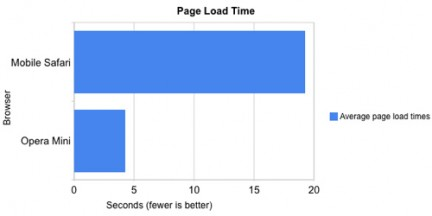 Melablog operamini vs safari pageload Test   Comparaison entre Opera Mini et Safari Mobile sur iPhone