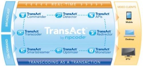 ripcode transact 500x234 News   RiPCode aurait trouvée un moyen de lire le Flash sur liPhone