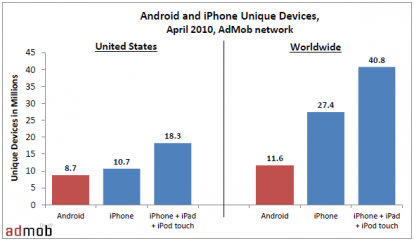 admob News   IPhone versus Androïd
