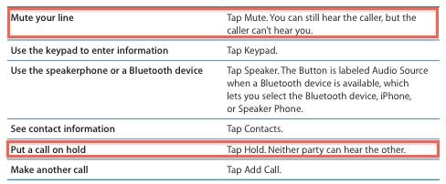 35653 iPhone 4   Où est passé le bouton Attente ?