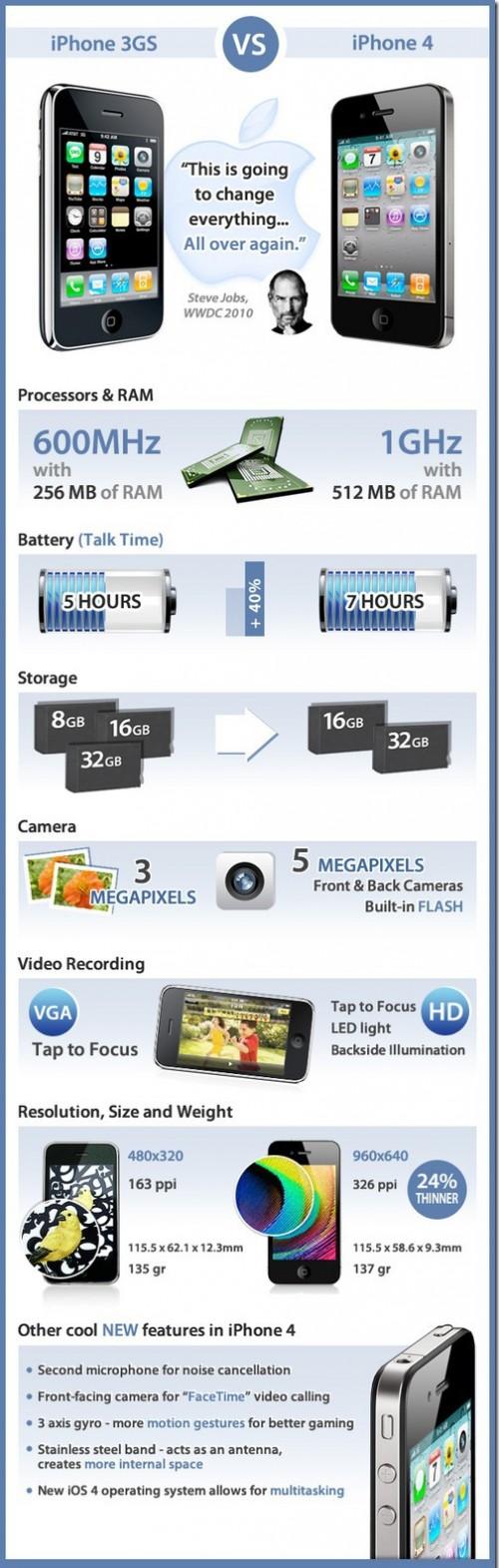 Infographics of iPhone 4 vs iPhone 3GS 500x1571 News   Un tableau comparatif entre liPhone 3GS et liPhone 4