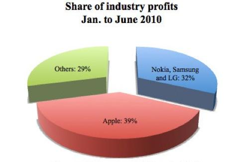 Capture d'écran 2010 09 23 à 15.02.47 News   Apple : Un leader incontesté dans le marché de la téléphonie mobile