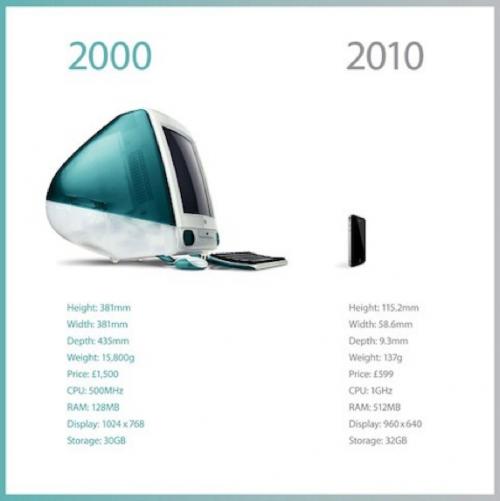 Capture d'écran 2010 09 25 à 15.02.13 500x501 Apple   Lévolution de son produit phare sur 10 ans