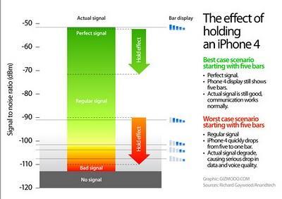 iphone4 signal problem News   LiOS 4.1 et le signal réseau iPhone 4