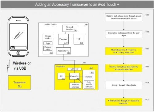 patent apple 500x362 News – Un brevet assez intéressant pour les possesseurs d'iPod Touch