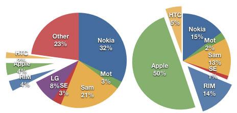 1117 News   Apple : 4% du marché mobile, 50% des revenus
