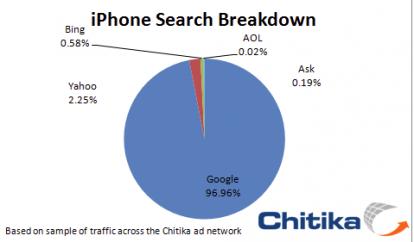 Schermata 2010 10 19 a 18.13.41 414x242 News   Moteur de recherche Google : 97% de parts de marchés sur liPhone