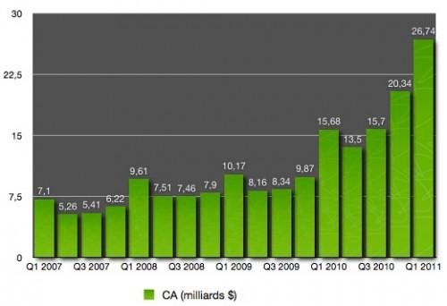 60075 175 q1 11 les resultats financiers 500x342 News   Présentation des résultats financiers dApple (Q111)