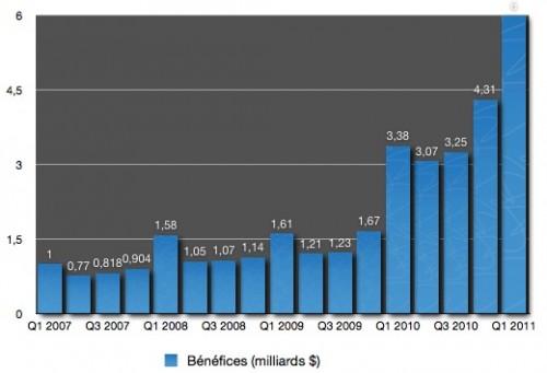 60075 421 q1 11 les resultats financiers1 500x341 News   Présentation des résultats financiers dApple (Q111)