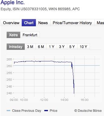 Equity  Apple Inc.  865985  US0378331005 20110117 152159 News   Steve Jobs en congé maladie