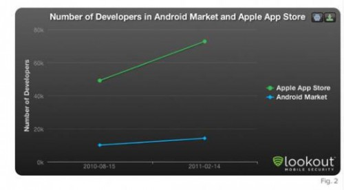devios 500x276 News   Plus de développeurs iOS que Android