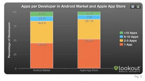 devios2 500x280 News   Plus de développeurs iOS que Android
