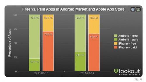devios3 500x280 News   Plus de développeurs iOS que Android