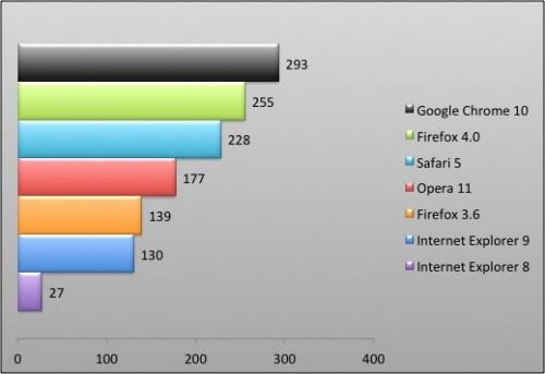 04111938 photo graphique comparatif navigateurs html5 test 500x343 News   Angry Birds : Disponible depuis un navigateur web