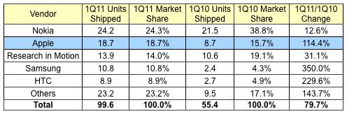 163526 idc 1q11 smartphones News   Apple et Nokia : les deux plus grands concurrents du marché mondial des smartphones