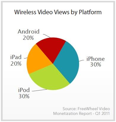 46576157945795476247651914919 News   Les utilisateurs préfèrent liOS pour lire des vidéos