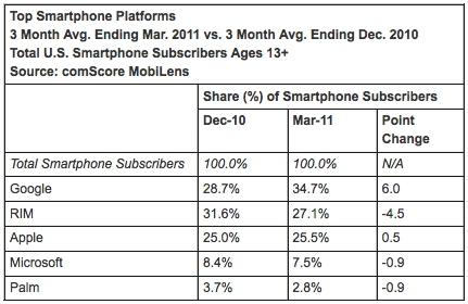 comScore142353 News   comScore : les chiffres du marché mobile américain ont été publiés