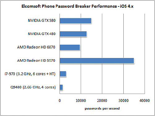 eppb performance iphone News   Elcomsoft : Des hackers Russes cassent le chiffrement de liOS 4