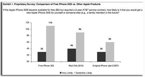 analyste News   Vers un iPhone 3GS gratuit ?