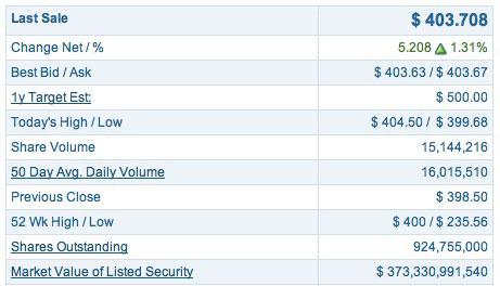 aapl400 News   AAPL a dépassé les 400$