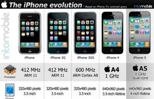 19 Brève   Graphique sur lévolution de liPhone depuis 2007