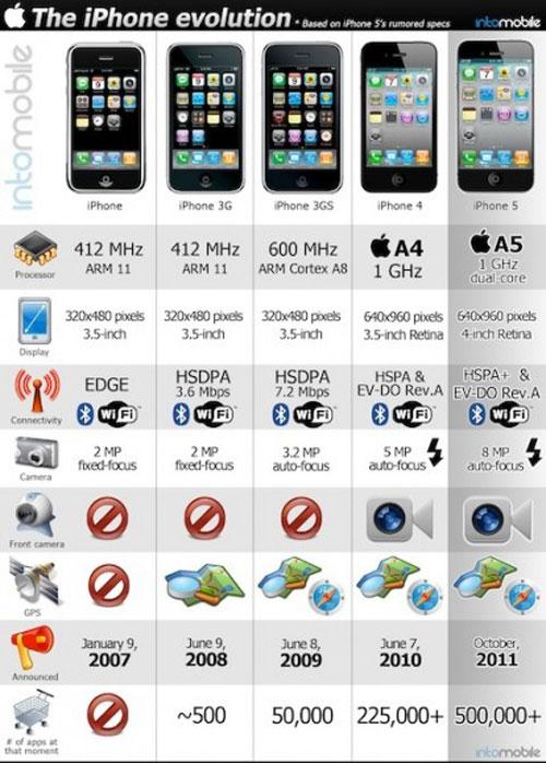 210 Brève   Graphique sur lévolution de liPhone depuis 2007