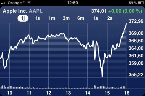 bourse News   Apple : La société la plus précieuse au monde pour une courte durée