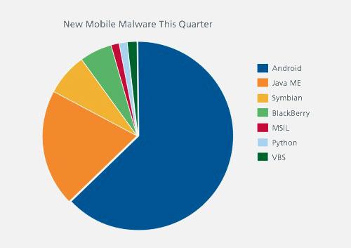 malware News   liOS ne craint pas les malwares contrairement à Android