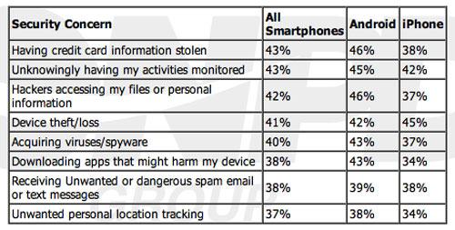 npdsmartphone Les utilisateurs diPhones et dAndroid se soucient de leur sécurité