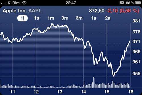 25 liPhone 4S, laction AAPL (Apple) chute puis remonte !