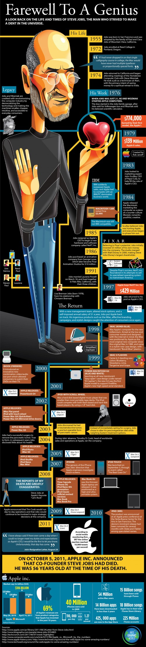 Steve Jobs infographie 500x2216 [Infographie] Steve Jobs, sa biographie en une image