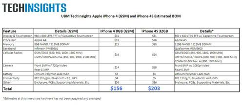 facture La facture des composants de liPhone 4S