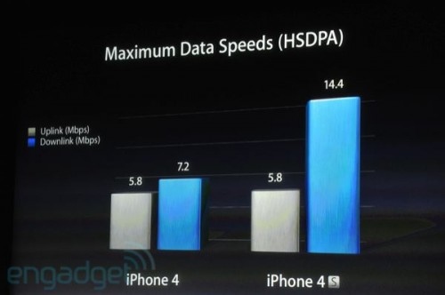 iphone5apple2011liveblogkeynote1423 500x332 Tim Cook présente liPhone 4S et liOS 5