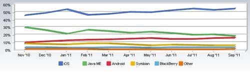 part de march%C3%A9 ios macosx iOS et Mac OS : Les parts de marché atteignent des records