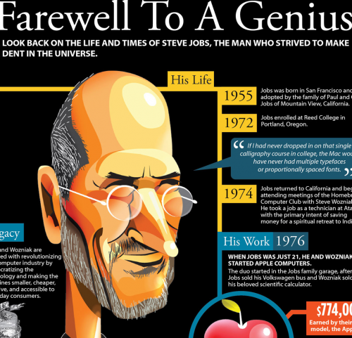 stevejobs 500x481 [Infographie] Steve Jobs, sa biographie en une image