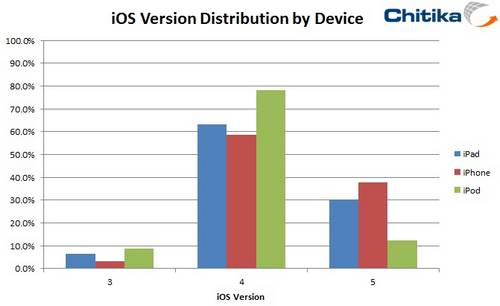iOS Chart iOS 5 occupe 38 pourcents des iPhone