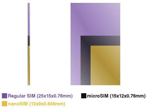 nanoSIM nanoSim : Un nouveau format de carte SIM la semaine prochaine ?
