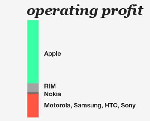 profi Samsung vend plus dappareils quApple