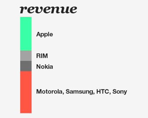 revenueapplesamsung Samsung vend plus dappareils quApple