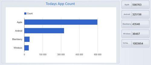 apps mobile 1 million dapplications au total