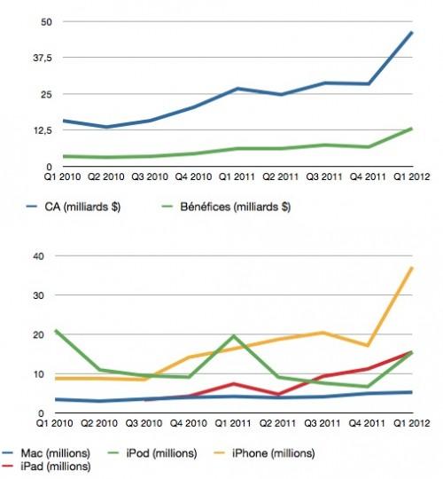 67813 25 q1 12 les resultats financiers 500x540 Résultats Apple du 1er trimestre 2012 : Impressionnant ! [MAJ]