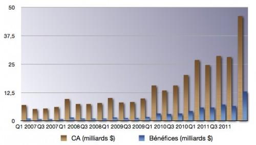 67813 991 q1 12 les resultats financiers 500x284 Résultats Apple du 1er trimestre 2012 : Impressionnant ! [MAJ]