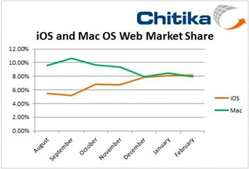 Chikita 500px Safari iOS vs OS X : les iDevices bientôt en tête
