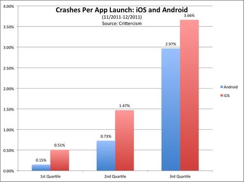app crashes1 Plus de plantages sous iOS que sous Android