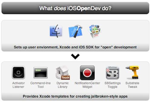 iOSOPENDEV 500px iOSOpenDev : créer un tweak Cydia