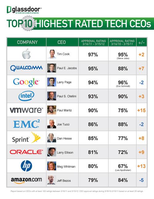 top10 CEO TIm Cook iPh Tim Cook fait parfaitement le Jobs