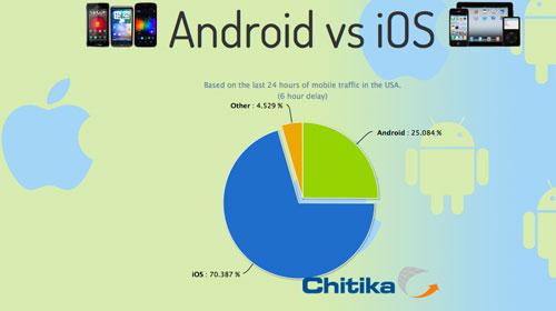 Android vs ios iph Les utilisateurs iOS sont 3 fois plus actifs que les utilisateurs Android