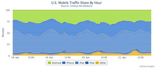 Android vs ios iph2 Les utilisateurs iOS sont 3 fois plus actifs que les utilisateurs Android
